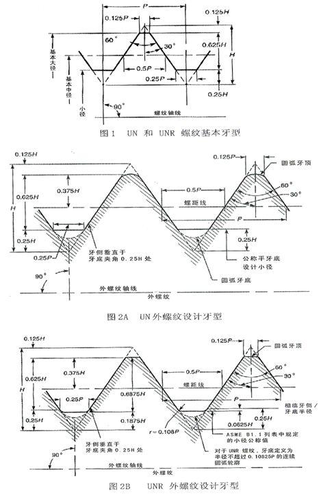 螺纹技术参数